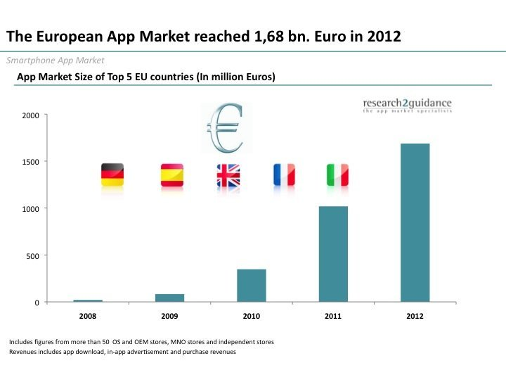European Mobile Application Market Size Reached Bn