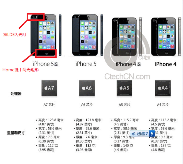 iPhone 5S Specifications - Revealed Before Launch - What's On Iphone