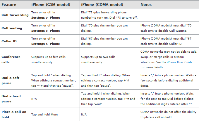 iPhone GSM and AT&T Comparison features