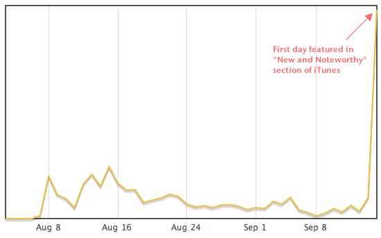 iGarageSale Revenue Graph