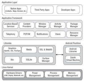 Android Software Stack