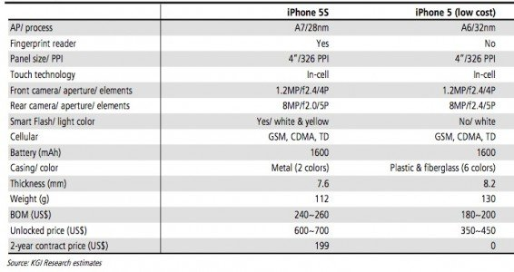iphone 5 battery capacity iphone 5s would include a higher capacity battery what s 14474