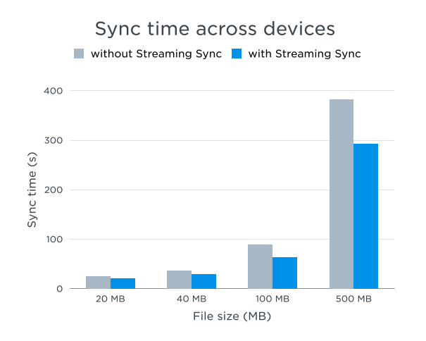 Streaming-Sync